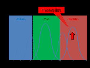 ギターアンプのセッティングについて 図2