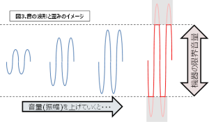 ギターアンプのセッティングについて 図3_2