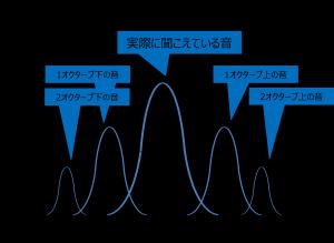 ギターアンプのセッティングについて 図1